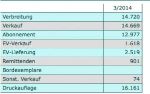 Stormarn-Beilage im IVW-Quartal III/2014