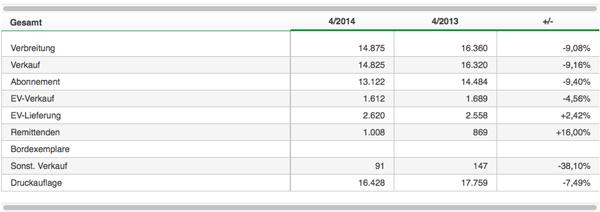 IVW-Medlung Stormarn-Beilage 4. Quartal 2014 im Vergleich zum 4. Quartal 2013